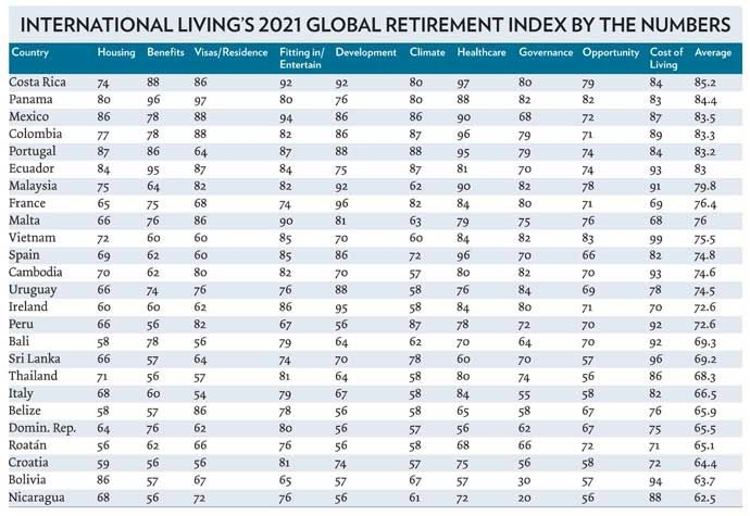 Global Retirement Index